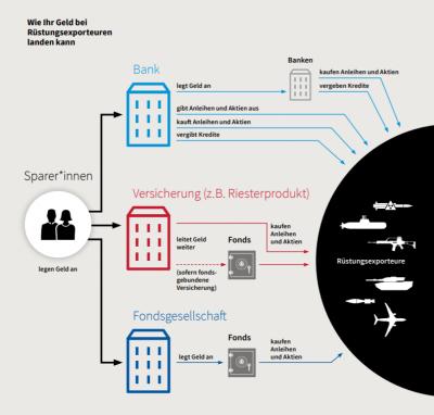 Banken Rüstungsindustrie